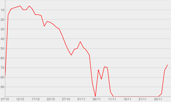 Chart progress graph for Mija Podcast (Spanish)