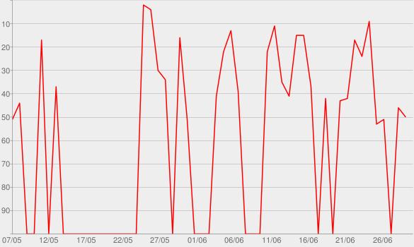 Chart progress graph for Três Páginas
