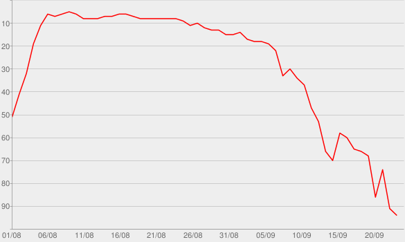 Chart progress graph for The Piketon Massacre