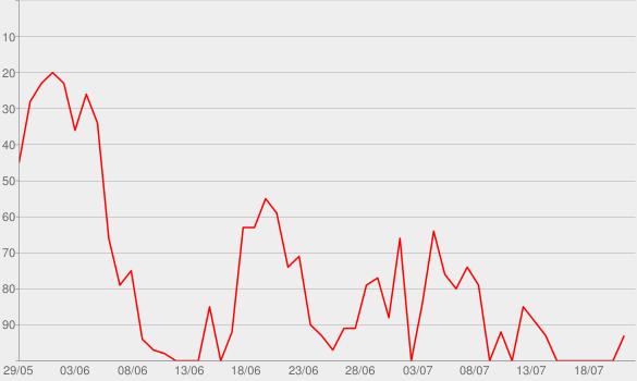 Chart progress graph for Ur So F**kInG cOoL