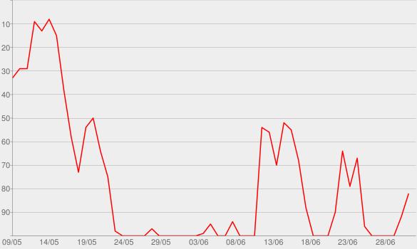 Chart progress graph for GOOBA