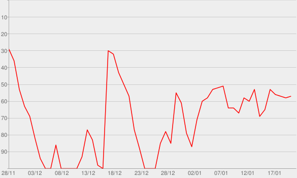 Chart progress graph for RITMO (Bad Boys for Life)