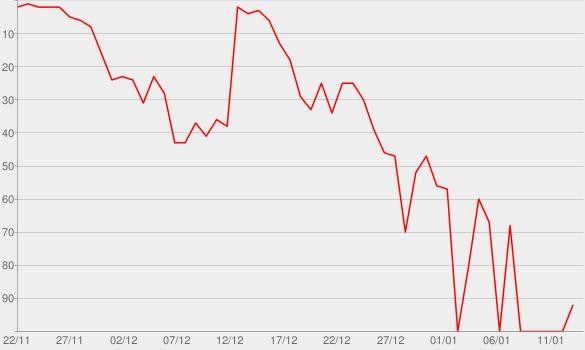 Chart progress graph for A DOMANI PER SEMPRE