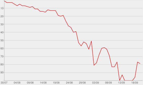 Chart progress graph for Skate