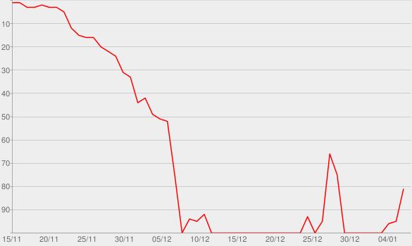 Chart progress graph for Controversies & Legacies