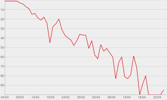 Chart progress graph for Still