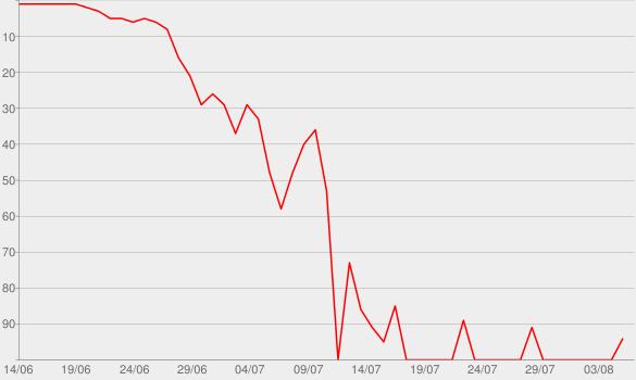 Chart progress graph for The Kardashian Curse