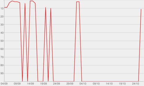 Chart progress graph for Patroas