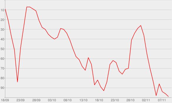 Chart progress graph for The Edge of Sleep