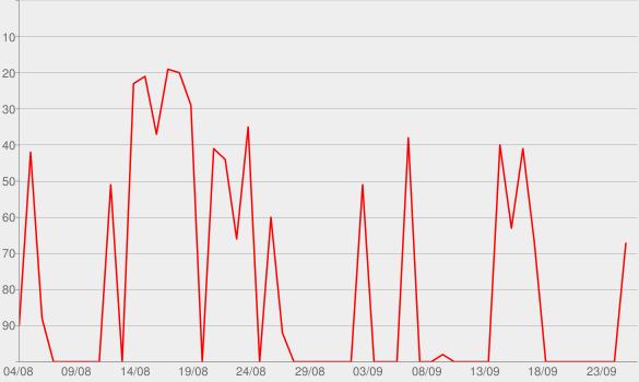 Chart progress graph for Cherry