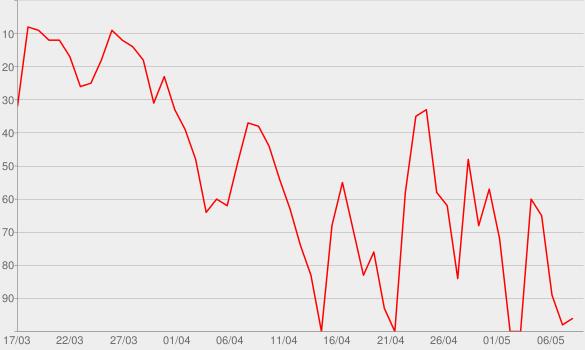 Chart progress graph for Smarter leben - Unser Corona-Alltag