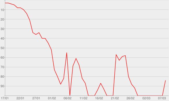 Chart progress graph for Those Kinda Nights (feat. Ed Sheeran)