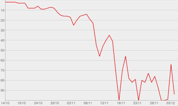 Chart progress graph for WALLS
