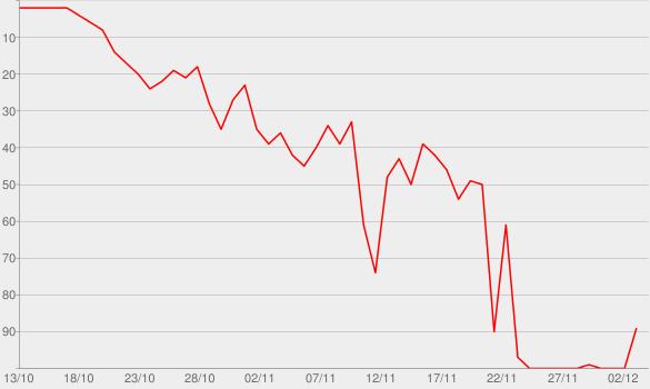 Chart progress graph for The Last Straw