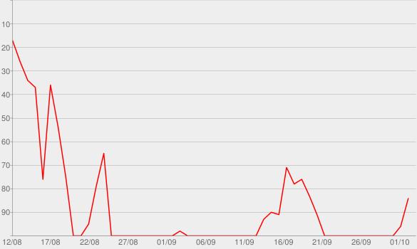 Chart progress graph for Trailer Park Boys
