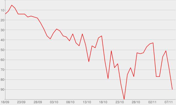 Chart progress graph for Hot Stuff