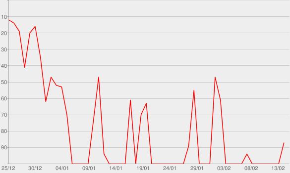Chart progress graph for Atonement