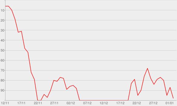 Chart progress graph for General Ludd (No. 109)