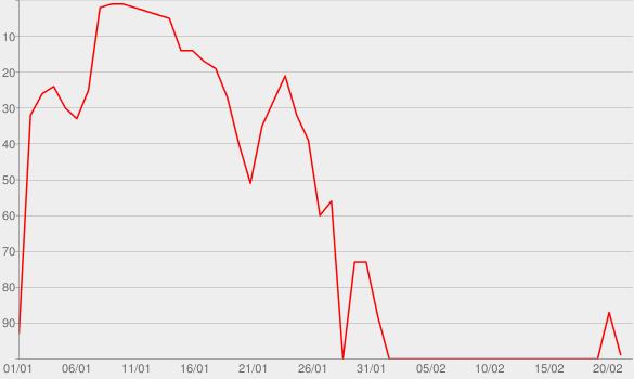 Chart progress graph for Ich liebe das Leben (Stereoact #Remix)