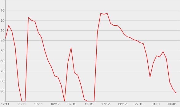 Chart progress graph for Bed of Lies (feat. Skylar Grey)