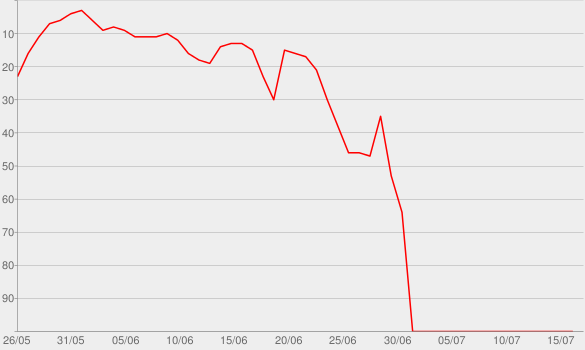 Chart progress graph for We Will Get Past This