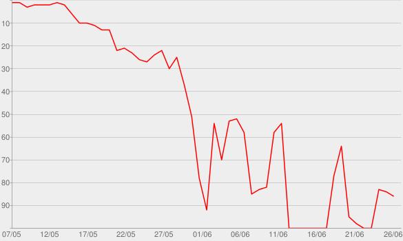 Chart progress graph for Legally Brunette