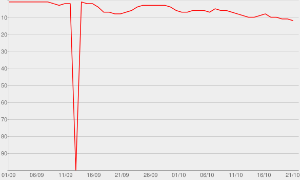 Chart progress graph for Suspect