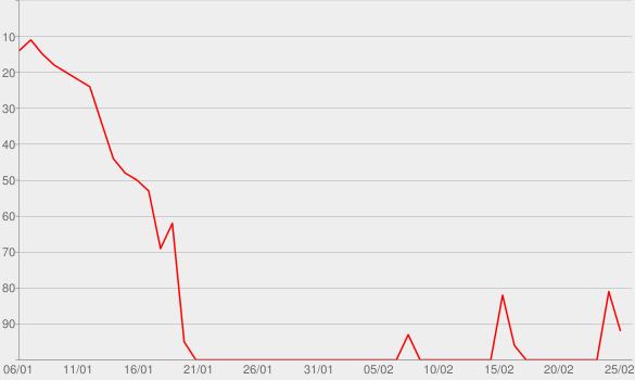 Chart progress graph for Ich kenne nichts (das so schön ist wie du) [Banks & Rawdriguez Remix]