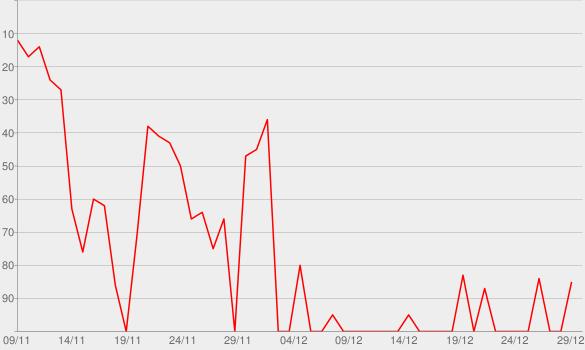 Chart progress graph for Le mur (1956-1962)