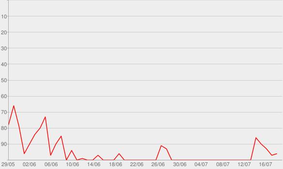 Chart progress graph for Ich brauche dich