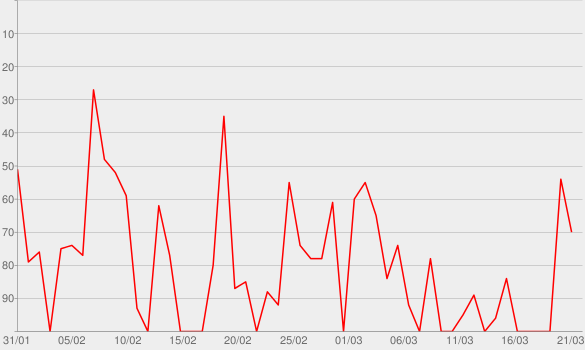 Chart progress graph for Allez les gros (feat. Naza)