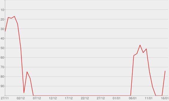 Chart progress graph for Jenseits von Eden (Stereoact #Remix)