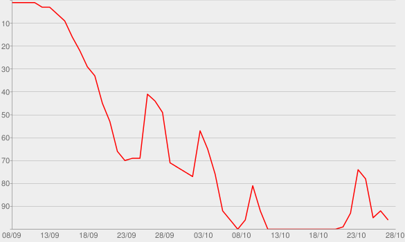 Chart progress graph for Ronan