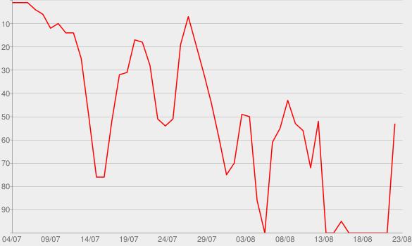 Chart progress graph for Baby got Business