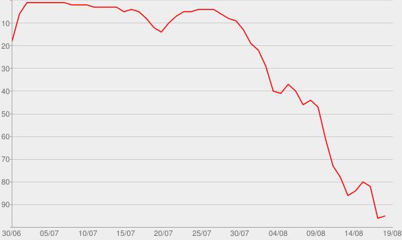 Chart progress graph for Guru: The Dark Side of Enlightenment