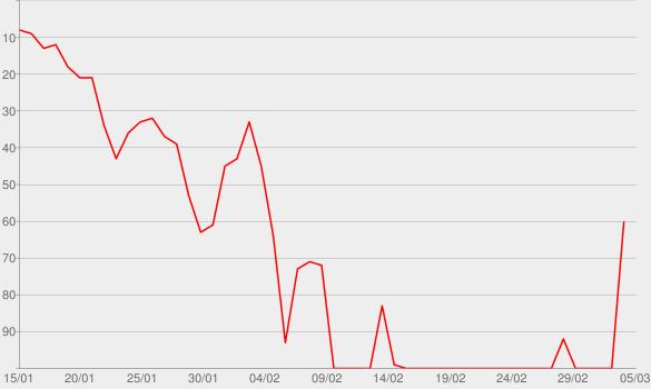 Chart progress graph for Let It Echo (Live)