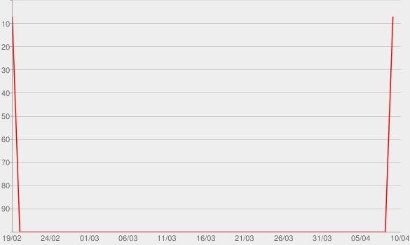 Chart progress graph for Aline Barros 20 Anos ao Vivo