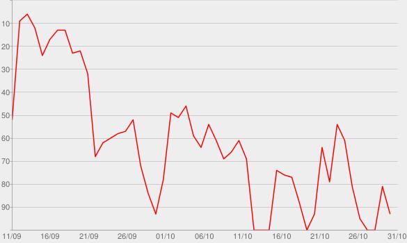Chart progress graph for Vostè primer - Hora a Hora