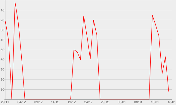 Chart progress graph for Erfolgreich Gründen - Der Gründerpodcast für Startups und Existenzgründer
