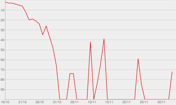 Chart progress graph for An Unexpected Secret