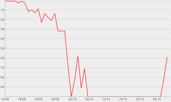 Chart progress graph for Mattoni