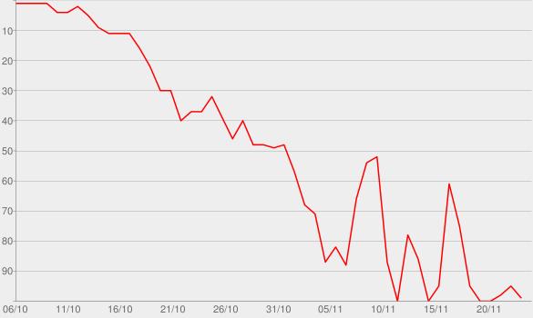 Chart progress graph for Vanity Unfair