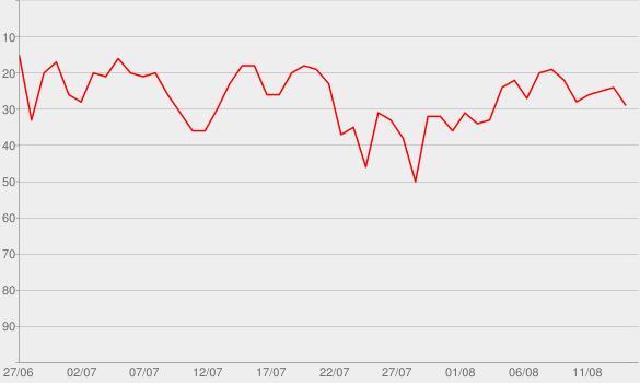 Chart progress graph for GEDANKENtanken - Inspiration & Motivation