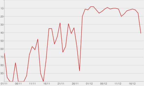 Chart progress graph for The Classic Christmas Album