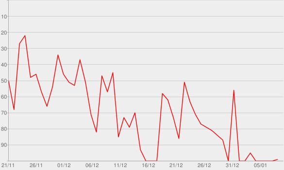 Chart progress graph for Dans un autre monde (Bande originale française du film La reine des neiges 2)