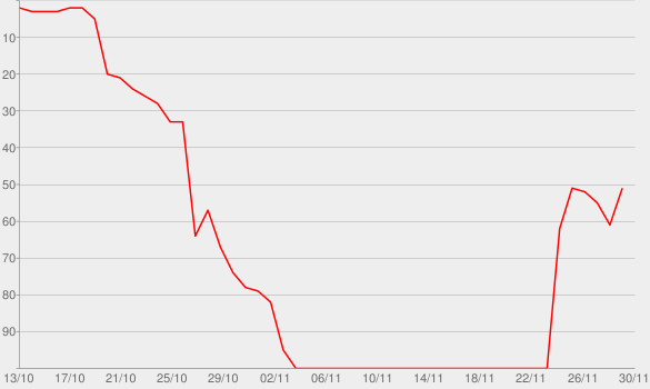 Chart progress graph for Mr. Davis