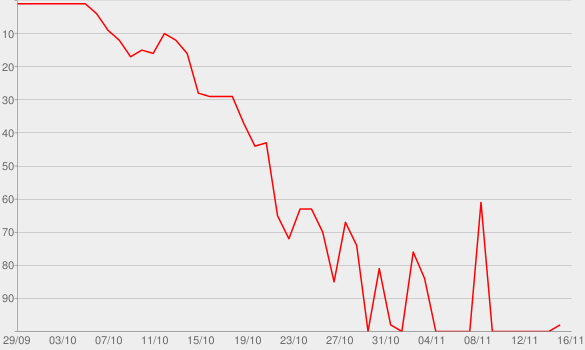 Chart progress graph for It Feels Good to be Home