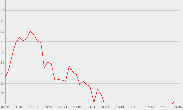 Chart progress graph for 1LIVE Dumm gefragt