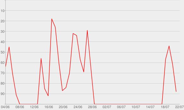 Chart progress graph for Schlusskonferenz - Der WM-Podcast