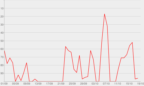 Chart progress graph for THE BLUE COLLAR BUSINESSMAN
